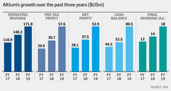 Altium 3 Year Growth Chart