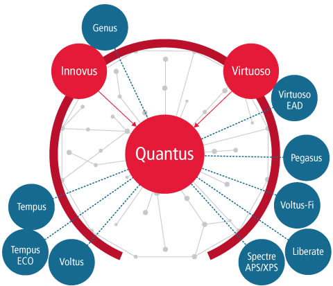 Quantus Extraction Solution. (Image courtesy of Cadence.)